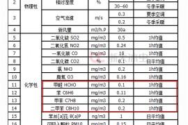 室内甲醛、苯、TVOC检测的国家标准